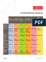Corporatw and Business English Comparison Chart