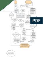 Mapa Mental Filosofía Política