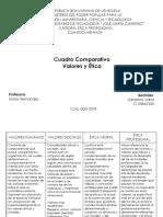 CUADRO COMPARATIVO, ETICA Y VALORES.pptx