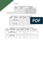 Fórmulas Geometria Analítica-Cónicas
