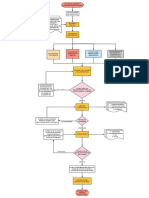 Diagrama de Flujo Construcción Puente