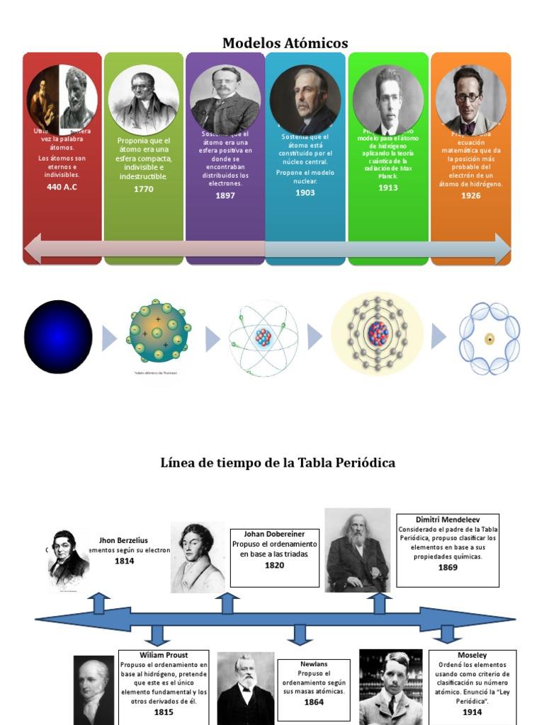 Modelos Atómicos átomos Tabla Periódica