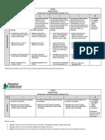 smarter balanced performance task scoring rubrics