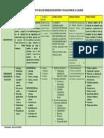 327635639-Cuadro-Comparativo-de-Los-Modelos-de-Gestion.docx