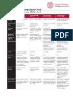 Cornell Mba Comparison Chart