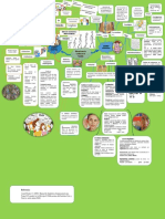 Mapa Mental-Mecanismos de Cambio.