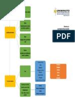 Actividad 5. Mapa Conceptual Advocación al Hombre.docx