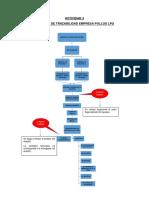 Proceso de Trazabilidad Empresa Pollos Lpq.docx