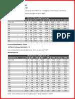 Pressure Temperature Charts ASTM
