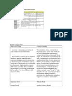 Cuadro Comparativo psicología Clínica enfoques