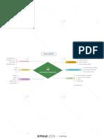 Mapa Mental de Aprendizaje Colaborativo
