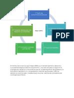 Mapas conceptuales de El oficio del Sociologo y El metodo de la ciencia