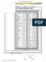 Dielectric Constants Of Various Materials Table.pdf