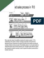 Simplified Sales Process