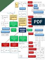 Mapa Conceptual(Transformada de Fourier)