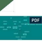 Mapa Conceptual de Revisiones Tecnicas.cmap.pdf