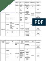 tabla de neurotransmisores