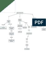 Mapa Conceptual de Modelado y Verificacion Formal.pdf