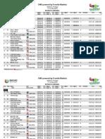 EWS Madeira 2019 Results