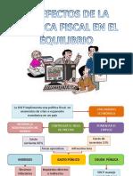 6.2 Efectos de La Politica Fiscal en El Equilibrio