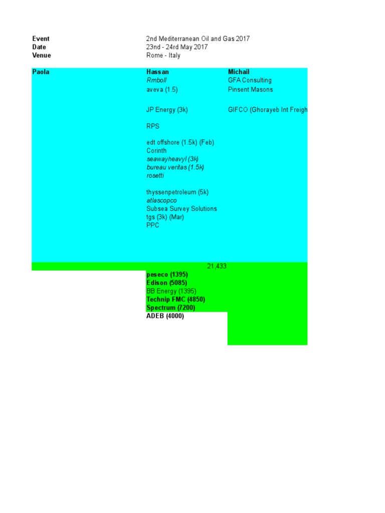 Google-NCL-Copy xlsx | Petroleum Industry | Energy Industry