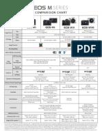 Canon Eos m Series Comparison Chart