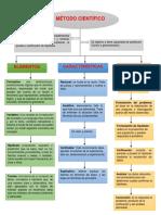 Mapa conceptual de método científico.docx