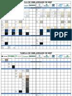 Tabela de Similaridades MDF