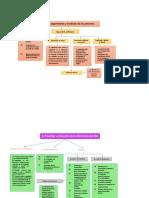 Mapa Conceptual AA3