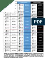 Armaduras de Clave Para Instrumentos Em Sib e Mib