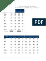 Data IHK Dan Inflasi