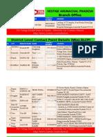 Vestige Arunachal Pradesh Branches | DLCP | Mini DLCP Office - PDF