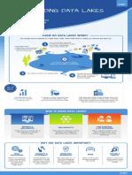Understanding Data Lakes EMC