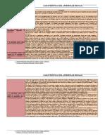 Características Del Aprendizaje Escolar - Documento de Cátedra