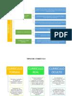 TIPOS DE CURRICULO Y TEORÍAS FUNDAMENTALES.docx