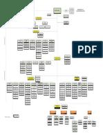 ORGANIGRAMADS.pdf
