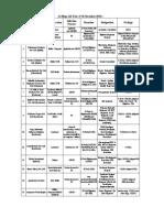 Final Company List -First Mega Job Fair (17th Nov'18) (2).pdf
