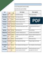 Active vs Pasive.docx