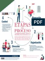 Las Etapas Del Proceso Administrativo