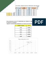 Datos obtenidos de Lab.docx