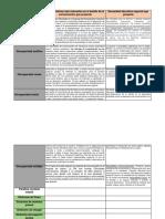 cuadro de caracteristicas en la comunicacion de diferentes discapacidades, sindromes y trastornos.docx