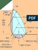 Weld Diagram