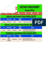 Vestige Puducherry Branch PDF - Dlcp