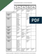 Material de Apoio - Processos de Gerenciamento e as Areas de Conhecimento