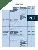 Calendario de actividades 1° unidad 5 basico.docx