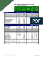 2014 Climate Registry Default Emissions Factors