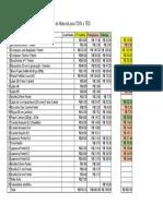 lista de materiais orçamento 2019 edificações e design