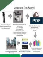 Alur Permintaan Data Sampel