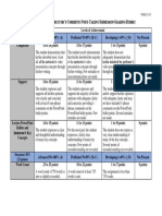 PowerPoint and Instructor's Comments Note-Taking Submission Grading Rubric