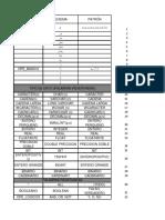Tabla de tokens SQL